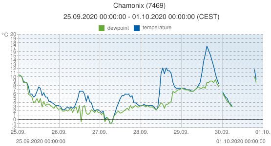Chamonix, France (7469): temperature & dewpoint: 25.09.2020 00:00:00 - 01.10.2020 00:00:00 (CEST)