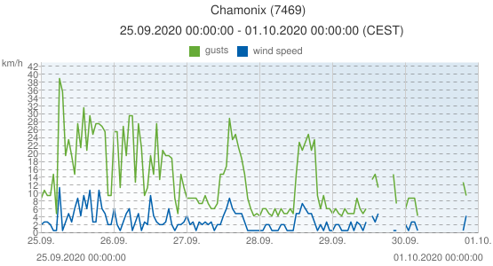 Chamonix, France (7469): wind speed & gusts: 25.09.2020 00:00:00 - 01.10.2020 00:00:00 (CEST)