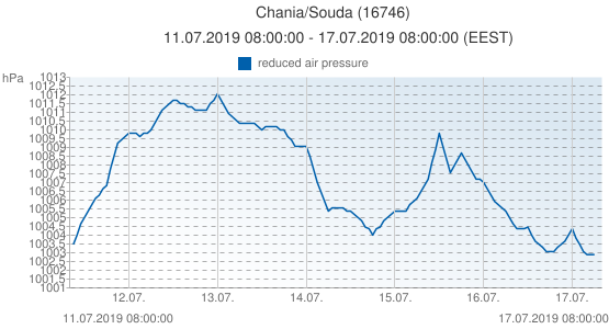 Chania/Souda, Greece (16746): reduced air pressure: 11.07.2019 08:00:00 - 17.07.2019 08:00:00 (EEST)