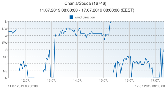 Chania/Souda, Greece (16746): wind direction: 11.07.2019 08:00:00 - 17.07.2019 08:00:00 (EEST)