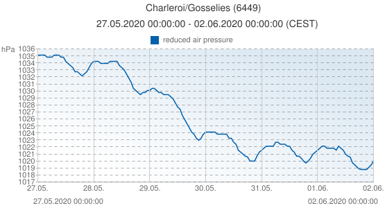 Charleroi/Gosselies, Belgique (6449): reduced air pressure: 27.05.2020 00:00:00 - 02.06.2020 00:00:00 (CEST)