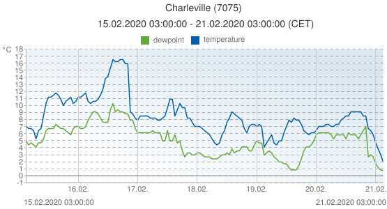 Charleville, France (7075): temperature & dewpoint: 15.02.2020 03:00:00 - 21.02.2020 03:00:00 (CET)