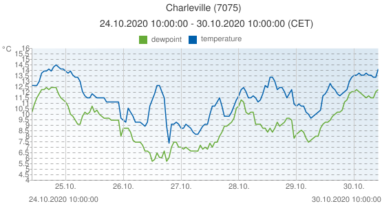 Charleville, France (7075): temperature & dewpoint: 24.10.2020 10:00:00 - 30.10.2020 10:00:00 (CET)