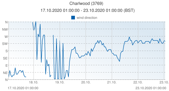 Charlwood, United Kingdom (3769): wind direction: 17.10.2020 01:00:00 - 23.10.2020 01:00:00 (BST)