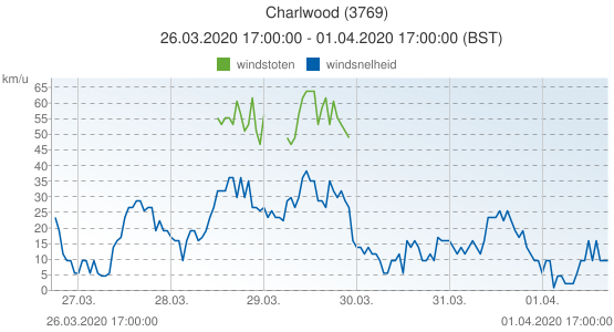 Charlwood, Groot Brittannië (3769): windsnelheid & windstoten: 26.03.2020 17:00:00 - 01.04.2020 17:00:00 (BST)