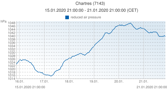 Chartres, France (7143): reduced air pressure: 15.01.2020 21:00:00 - 21.01.2020 21:00:00 (CET)