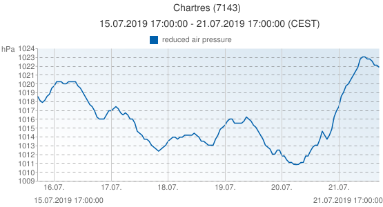 Chartres, France (7143): reduced air pressure: 15.07.2019 17:00:00 - 21.07.2019 17:00:00 (CEST)
