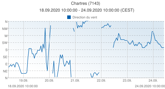 Chartres, France (7143): Direction du vent: 18.09.2020 10:00:00 - 24.09.2020 10:00:00 (CEST)