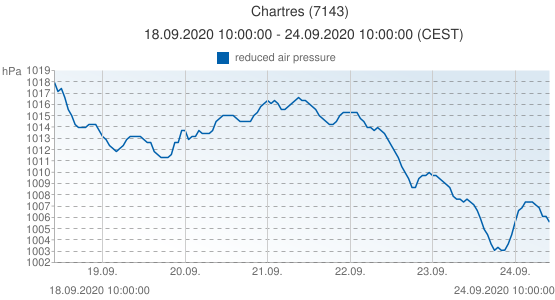 Chartres, France (7143): reduced air pressure: 18.09.2020 10:00:00 - 24.09.2020 10:00:00 (CEST)