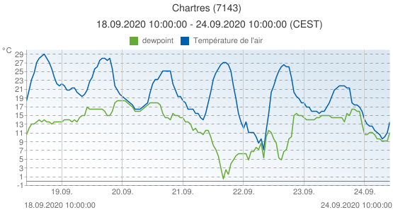 Chartres, France (7143): Température de l'air & dewpoint: 18.09.2020 10:00:00 - 24.09.2020 10:00:00 (CEST)
