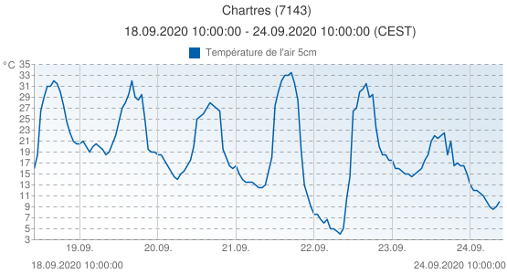 Chartres, France (7143): Température de l'air 5cm: 18.09.2020 10:00:00 - 24.09.2020 10:00:00 (CEST)