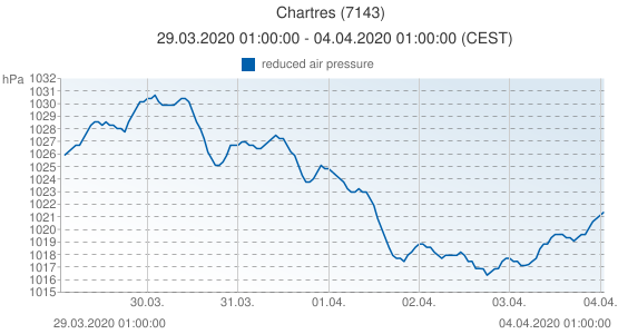 Chartres, France (7143): reduced air pressure: 29.03.2020 01:00:00 - 04.04.2020 01:00:00 (CEST)