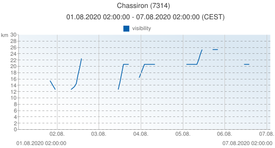 Chassiron, France (7314): visibility: 01.08.2020 02:00:00 - 07.08.2020 02:00:00 (CEST)