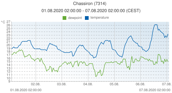 Chassiron, France (7314): temperature & dewpoint: 01.08.2020 02:00:00 - 07.08.2020 02:00:00 (CEST)