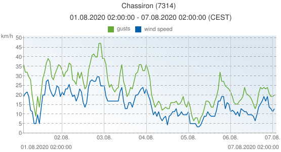 Chassiron, France (7314): wind speed & gusts: 01.08.2020 02:00:00 - 07.08.2020 02:00:00 (CEST)