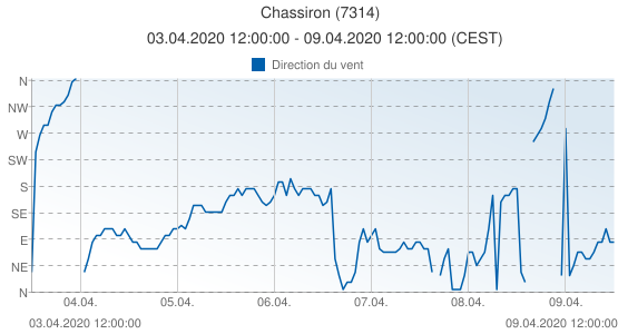 Chassiron, France (7314): Direction du vent: 03.04.2020 12:00:00 - 09.04.2020 12:00:00 (CEST)