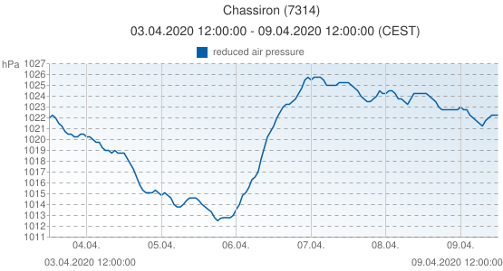 Chassiron, France (7314): reduced air pressure: 03.04.2020 12:00:00 - 09.04.2020 12:00:00 (CEST)