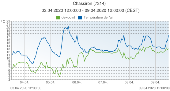 Chassiron, France (7314): Température de l'air & dewpoint: 03.04.2020 12:00:00 - 09.04.2020 12:00:00 (CEST)