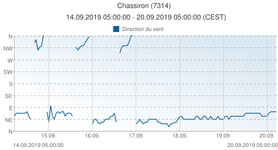 Chassiron, France (7314): Direction du vent: 14.09.2019 05:00:00 - 20.09.2019 05:00:00 (CEST)
