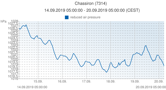 Chassiron, France (7314): reduced air pressure: 14.09.2019 05:00:00 - 20.09.2019 05:00:00 (CEST)