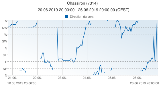 Chassiron, France (7314): Direction du vent: 20.06.2019 20:00:00 - 26.06.2019 20:00:00 (CEST)