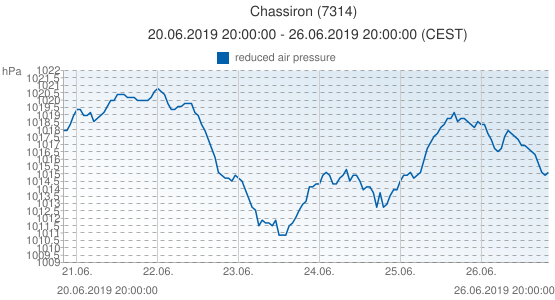 Chassiron, France (7314): reduced air pressure: 20.06.2019 20:00:00 - 26.06.2019 20:00:00 (CEST)