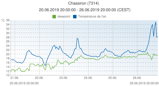 Chassiron, France (7314): Température de l'air & dewpoint: 20.06.2019 20:00:00 - 26.06.2019 20:00:00 (CEST)