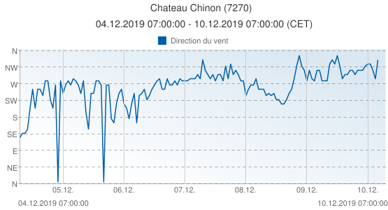 Chateau Chinon, France (7270): Direction du vent: 04.12.2019 07:00:00 - 10.12.2019 07:00:00 (CET)