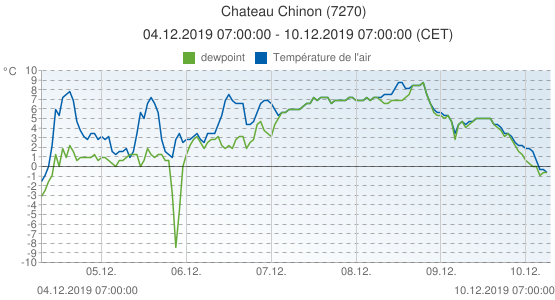 Chateau Chinon, France (7270): Température de l'air & dewpoint: 04.12.2019 07:00:00 - 10.12.2019 07:00:00 (CET)