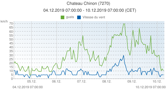Chateau Chinon, France (7270): Vitesse du vent & gusts: 04.12.2019 07:00:00 - 10.12.2019 07:00:00 (CET)