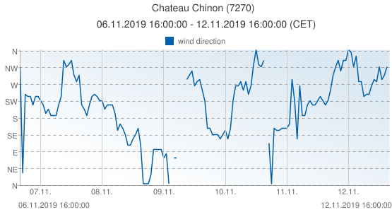 Chateau Chinon, France (7270): wind direction: 06.11.2019 16:00:00 - 12.11.2019 16:00:00 (CET)