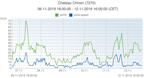 Chateau Chinon, France (7270): wind speed & gusts: 06.11.2019 16:00:00 - 12.11.2019 16:00:00 (CET)