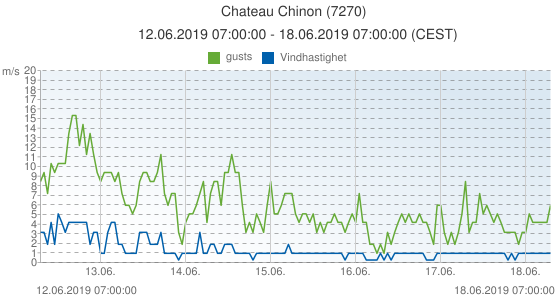 Chateau Chinon, Frankrike (7270): Vindhastighet & gusts: 12.06.2019 07:00:00 - 18.06.2019 07:00:00 (CEST)