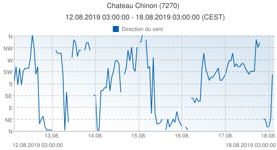 Chateau Chinon, France (7270): Direction du vent: 12.08.2019 03:00:00 - 18.08.2019 03:00:00 (CEST)