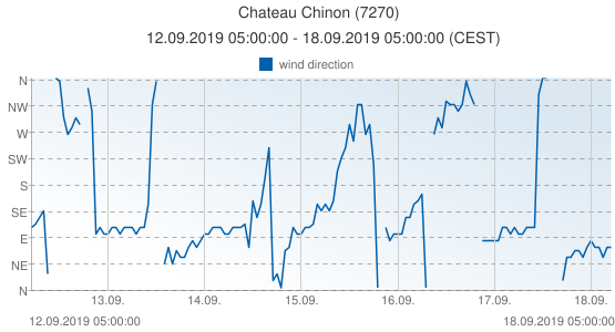 Chateau Chinon, France (7270): wind direction: 12.09.2019 05:00:00 - 18.09.2019 05:00:00 (CEST)
