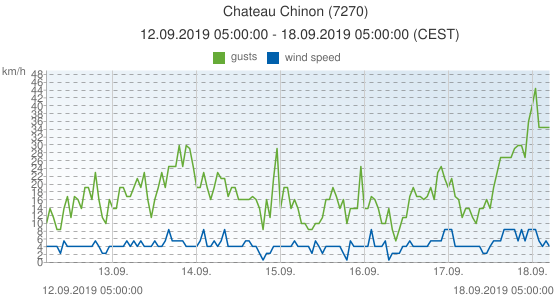 Chateau Chinon, France (7270): wind speed & gusts: 12.09.2019 05:00:00 - 18.09.2019 05:00:00 (CEST)