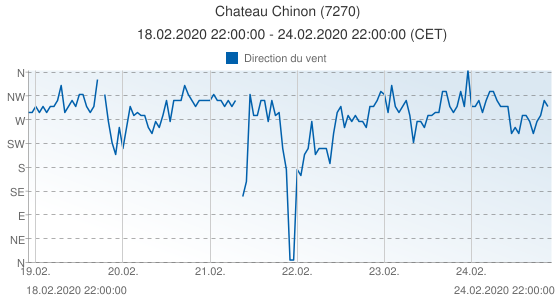 Chateau Chinon, France (7270): Direction du vent: 18.02.2020 22:00:00 - 24.02.2020 22:00:00 (CET)
