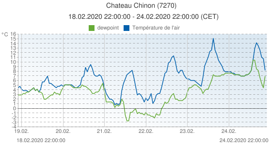 Chateau Chinon, France (7270): Température de l'air & dewpoint: 18.02.2020 22:00:00 - 24.02.2020 22:00:00 (CET)