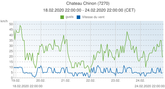 Chateau Chinon, France (7270): Vitesse du vent & gusts: 18.02.2020 22:00:00 - 24.02.2020 22:00:00 (CET)