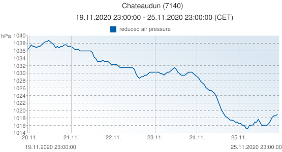 Chateaudun, France (7140): reduced air pressure: 19.11.2020 23:00:00 - 25.11.2020 23:00:00 (CET)