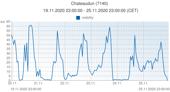 Chateaudun, France (7140): visibility: 19.11.2020 23:00:00 - 25.11.2020 23:00:00 (CET)