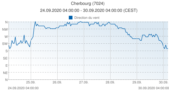 Cherbourg, France (7024): Direction du vent: 24.09.2020 04:00:00 - 30.09.2020 04:00:00 (CEST)
