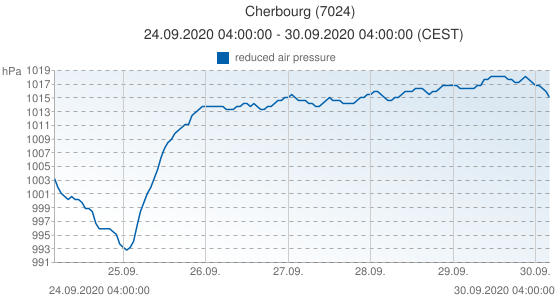Cherbourg, France (7024): reduced air pressure: 24.09.2020 04:00:00 - 30.09.2020 04:00:00 (CEST)
