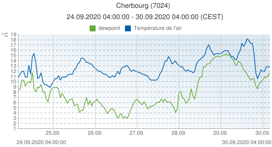 Cherbourg, France (7024): Température de l'air & dewpoint: 24.09.2020 04:00:00 - 30.09.2020 04:00:00 (CEST)