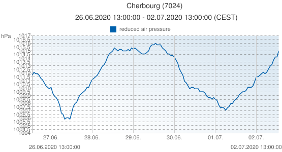 Cherbourg, France (7024): reduced air pressure: 26.06.2020 13:00:00 - 02.07.2020 13:00:00 (CEST)