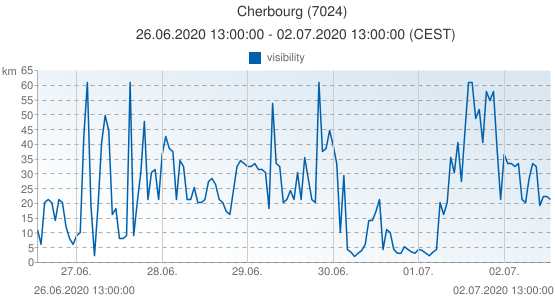 Cherbourg, France (7024): visibility: 26.06.2020 13:00:00 - 02.07.2020 13:00:00 (CEST)