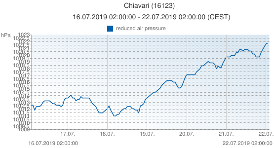 Chiavari, Italy (16123): reduced air pressure: 16.07.2019 02:00:00 - 22.07.2019 02:00:00 (CEST)
