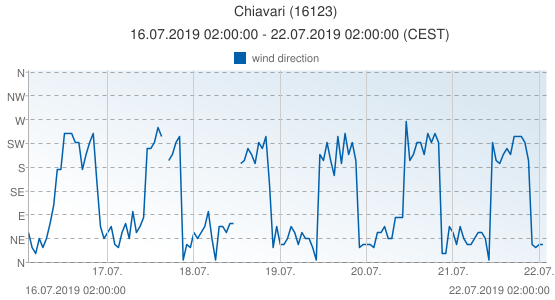 Chiavari, Italy (16123): wind direction: 16.07.2019 02:00:00 - 22.07.2019 02:00:00 (CEST)