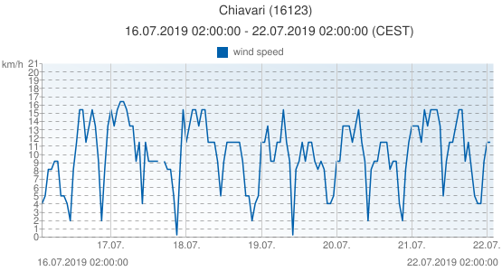 Chiavari, Italy (16123): wind speed: 16.07.2019 02:00:00 - 22.07.2019 02:00:00 (CEST)