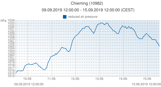 Chieming, Allemagne (10982): reduced air pressure: 09.09.2019 12:00:00 - 15.09.2019 12:00:00 (CEST)
